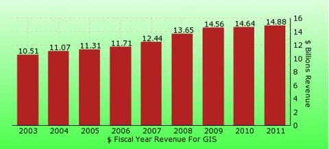 paid2trade.com revenue gross bar chart for GIS