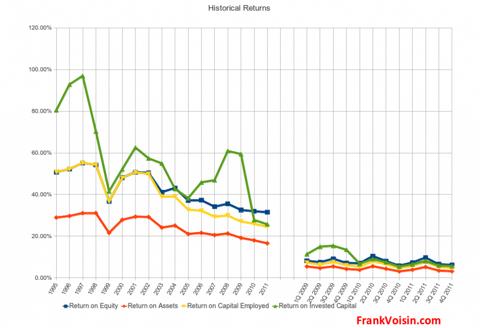 Landauer, Inc - Historical Returns, 1995 - 2011