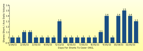 paid2trade.com number of days to cover short interest based on average daily trading volume for ORCL