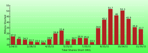 paid2trade.com short interest tool. The total short interest number of shares for ORCL