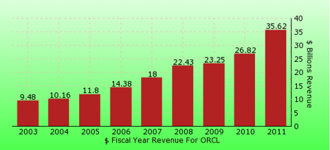 paid2trade.com revenue gross bar chart for ORCL