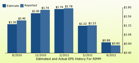paid2trade.com Quarterly Estimates And Actual EPS results RIMM