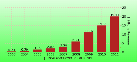paid2trade.com revenue gross bar chart for RIMM