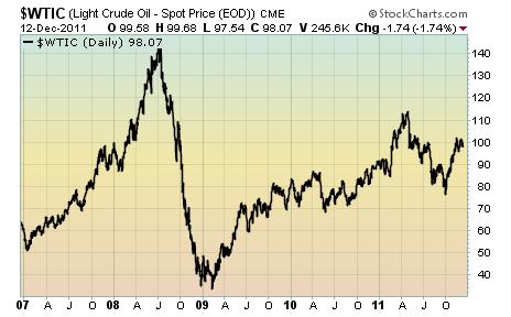 WTIC Light Crude Price