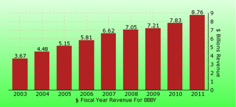paid2trade.com revenue gross bar chart for BBBY
