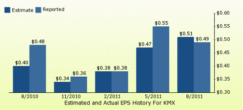 paid2trade.com Quarterly Estimates And Actual EPS results KMX