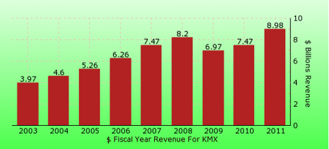 paid2trade.com revenue gross bar chart for KMX