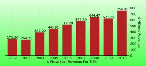 paid2trade.com revenue gross bar chart for TIBX