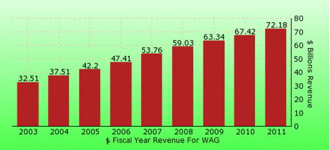 paid2trade.com revenue gross bar chart for WAG