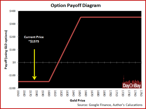 option payoff