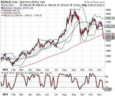 Gold breaks below its 200DMA, ending secondary uptrend. Support still holds for now.