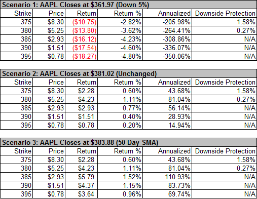 AAPL Options
