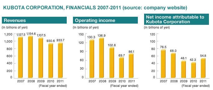 kubota financials