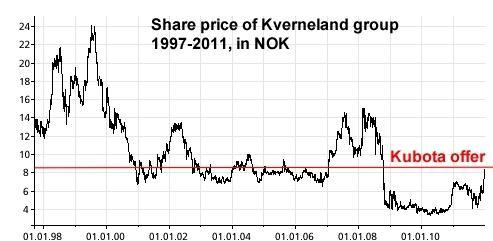 kverneland share price