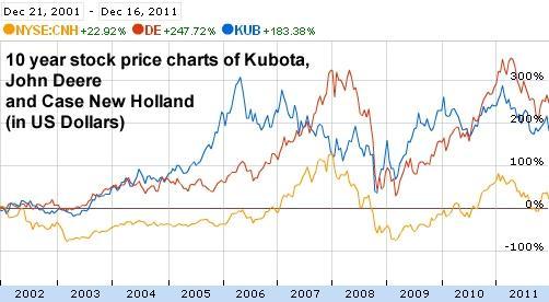 kubota share price