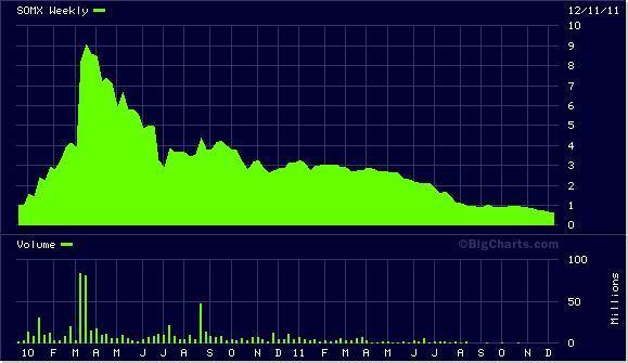 SOMX Chart