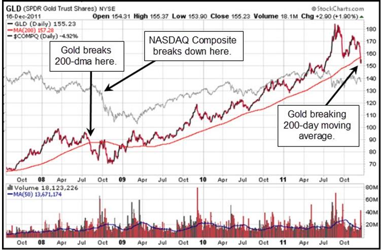 GLD breaks its 200-day moving average