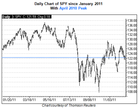 Daily Chart of SPY since January 2011 With April 2010 Peak