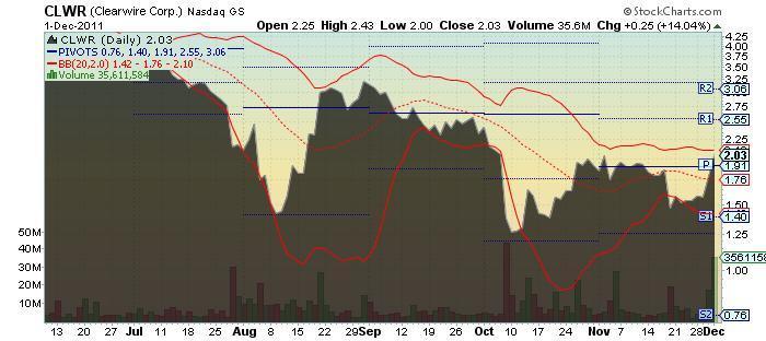 CLWR Chart