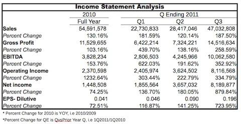 graphic showing income statement analysis
