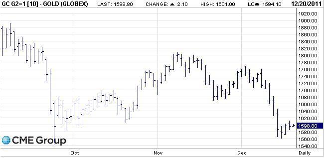 Gold Short-Term Chart (Source: CME Group)