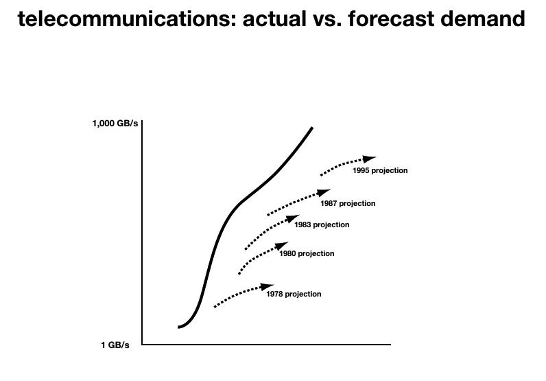 Historical telecommunications forecasts