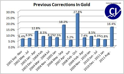 Correction in Gold