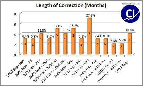Length of Corrections in Gold