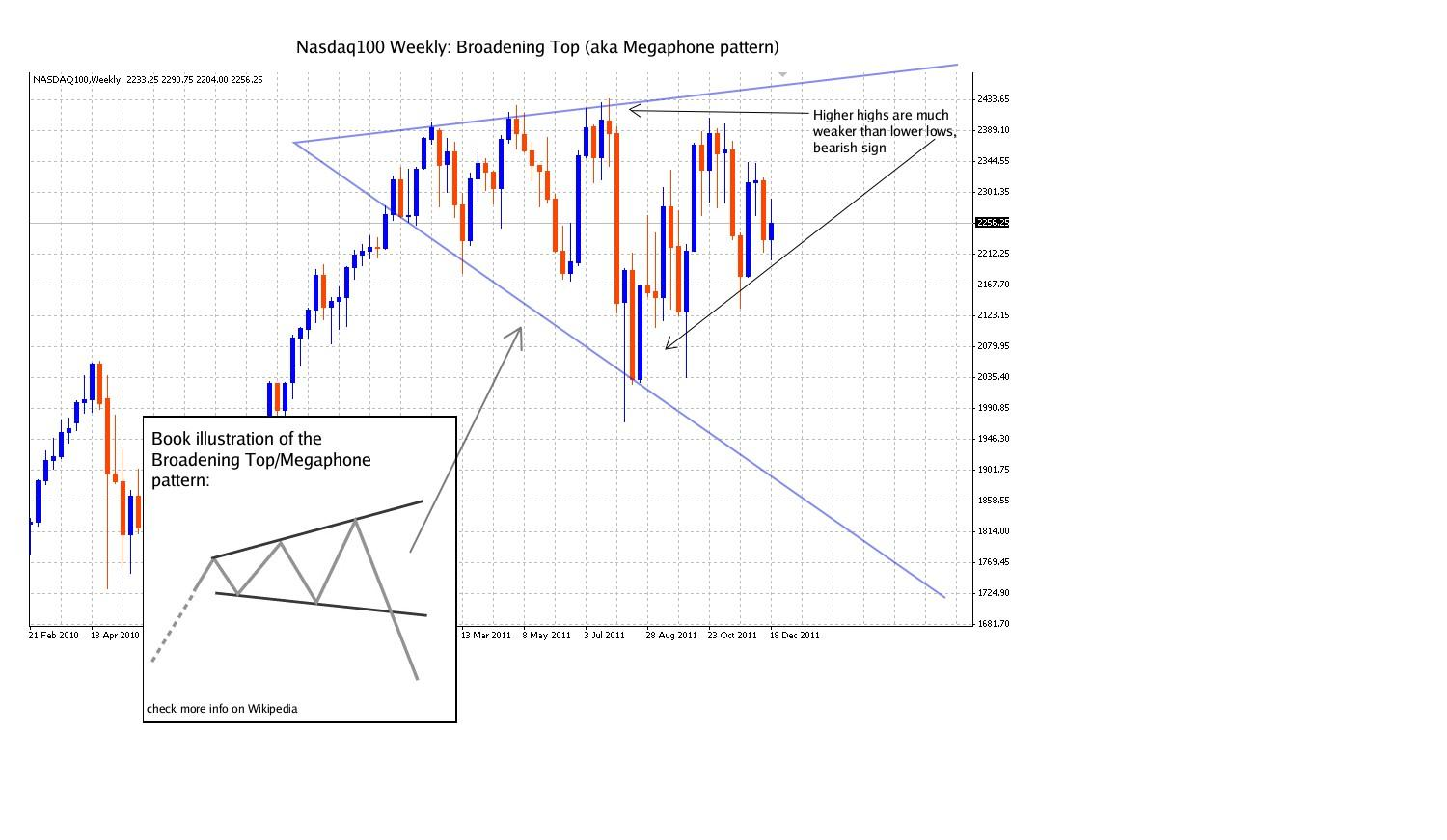nasdaq weekly broadening top