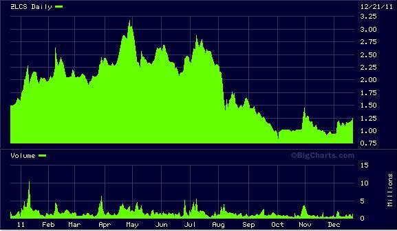 ZLCS Chart