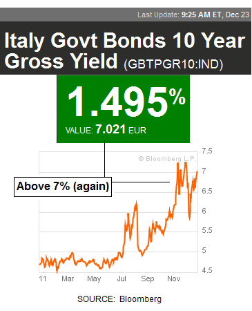 10 Year Italian Bond Yield