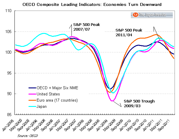 OECD CLI and S&P 500 Turning Points