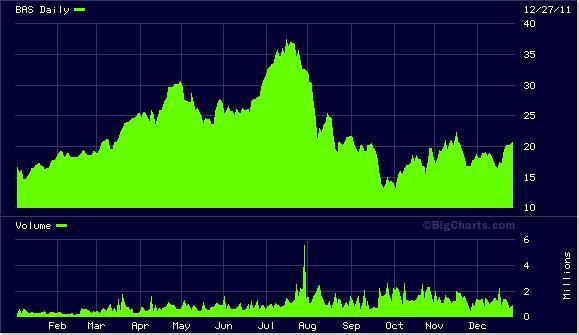 BAS Chart