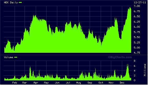HEK Chart