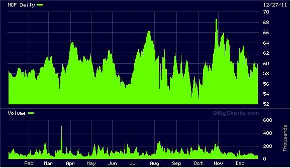 MCF Chart