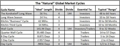 The Natural Market Cycles