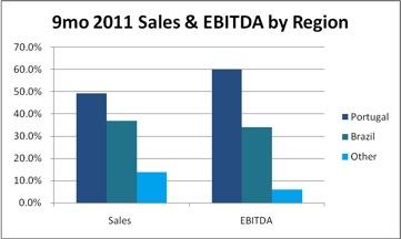 Nine months ended, 2011 Sales and EBITDA by region