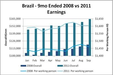 Brazilian earnings nine months ended, 2008 vs 2011