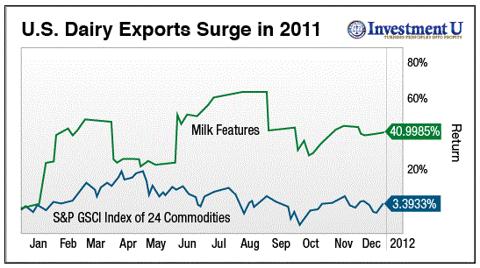 dairy export chart 2011