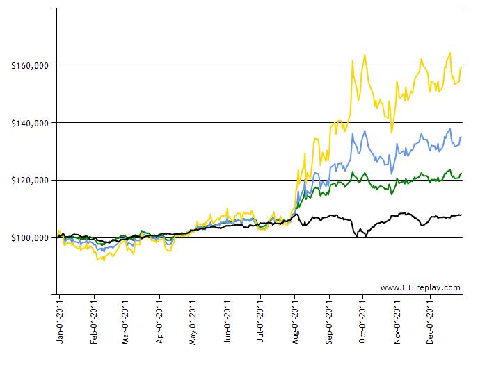 TLH(green)TLT(blue) EDV(yellow) EMB(black)