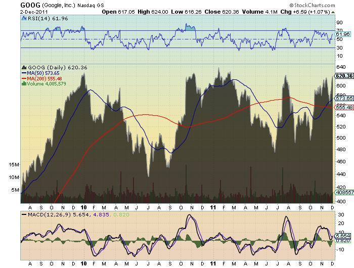 GOOG 2 1/2 Year Chart