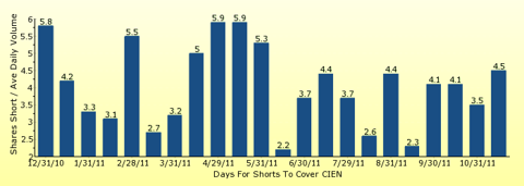 paid2trade.com number of days to cover short interest based on average daily trading volume for CIEN