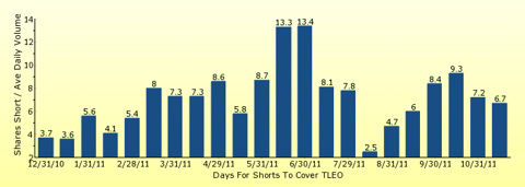 paid2trade.com number of days to cover short interest based on average daily trading volume for TLEO