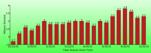 paid2trade.com short interest tool. The total short interest number of shares for TLEO