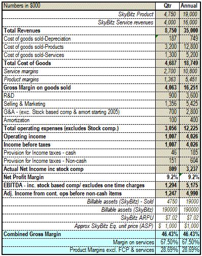 SkyBitz_Financials-gif