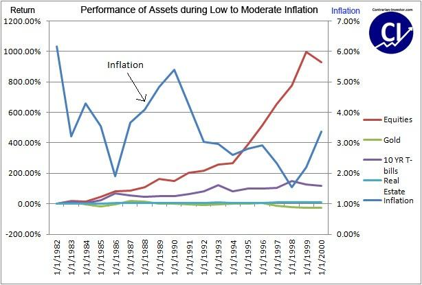 Gold and Low to Moderate Inflation