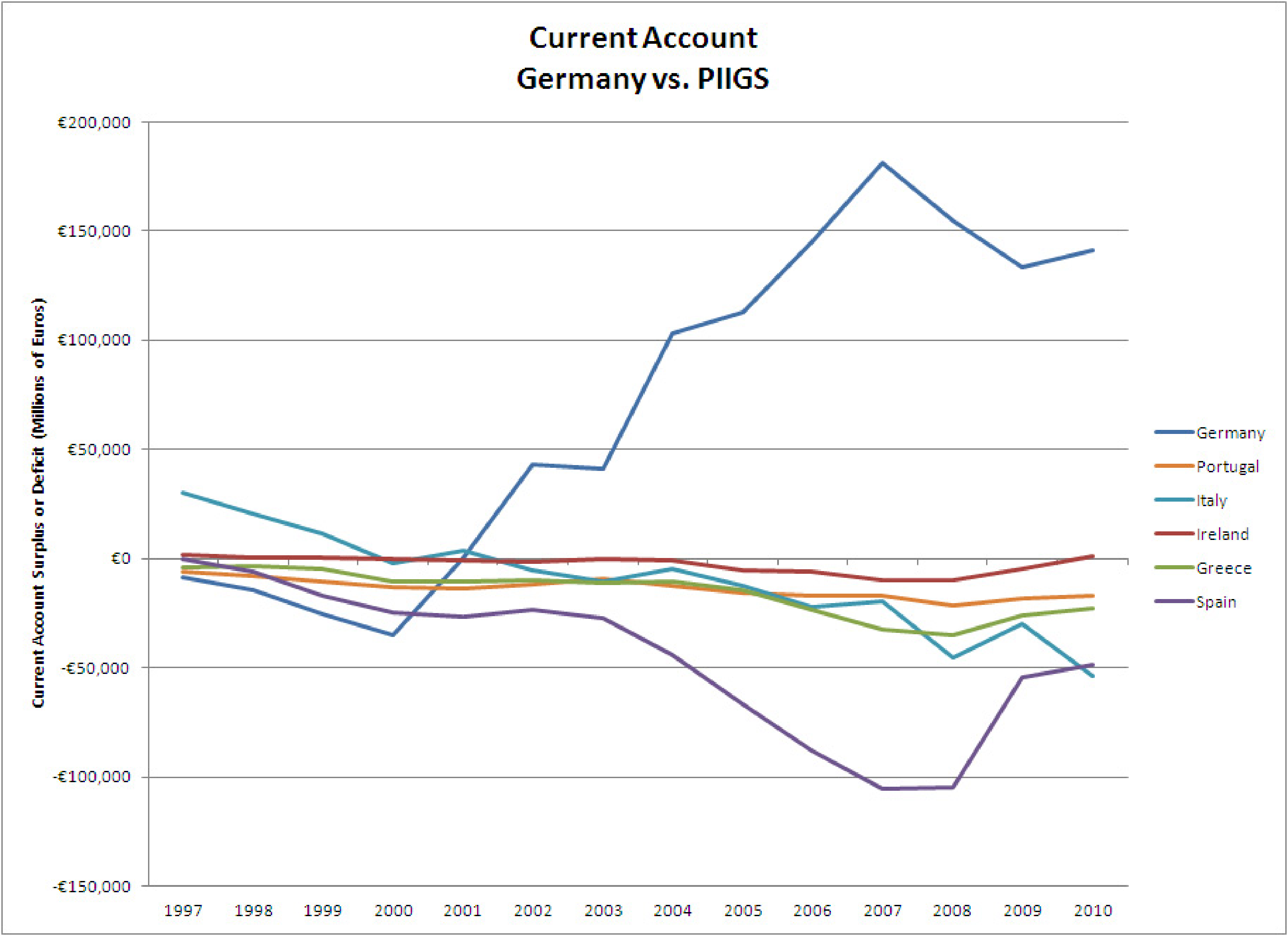 Current Account Germany vs. PIIGS