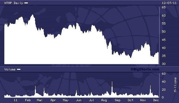 NTAP 52 Week Chart