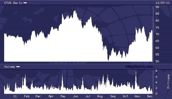 CTXS 52 Week Chart