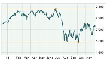 Spade Defense Index 1-year chart